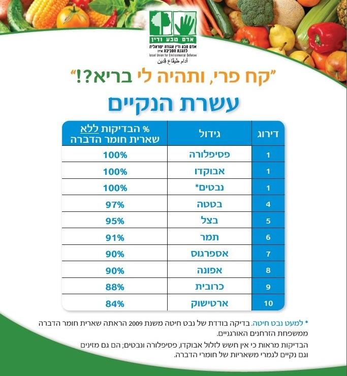 תחקיר: הפירות והירקות הכי מזוהמים שאנו אוכלים!